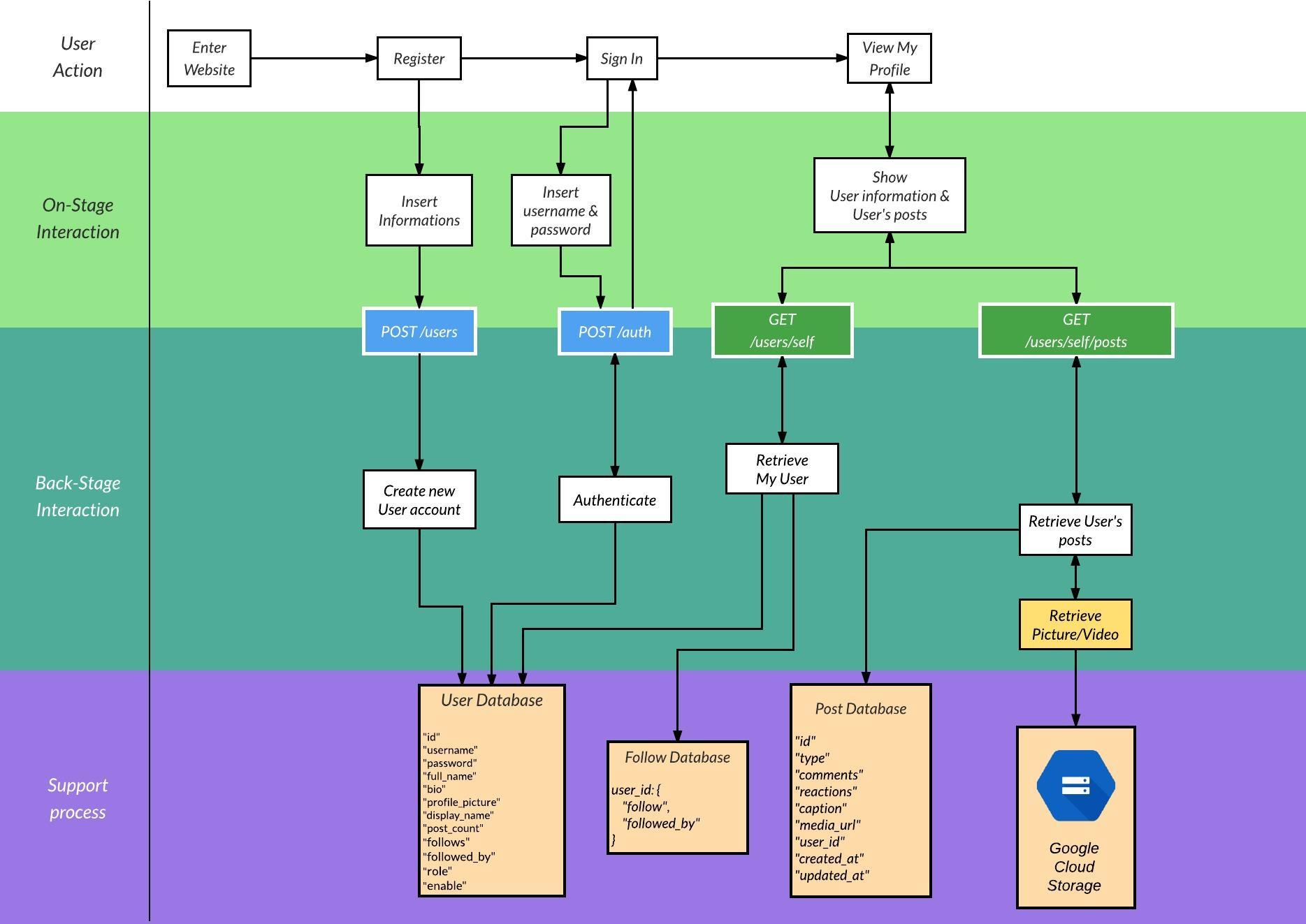 Service design blueprint up1soagroup7 wiki github register blueprint malvernweather Images