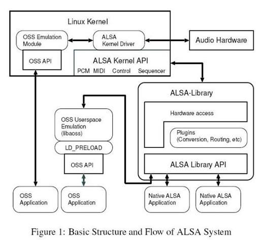 audio drivers linux