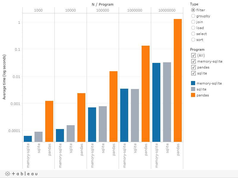 Comparing performance of sqlite vs. pandas