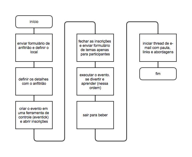 Os sete passos da execução de uma reunião do FEMUG