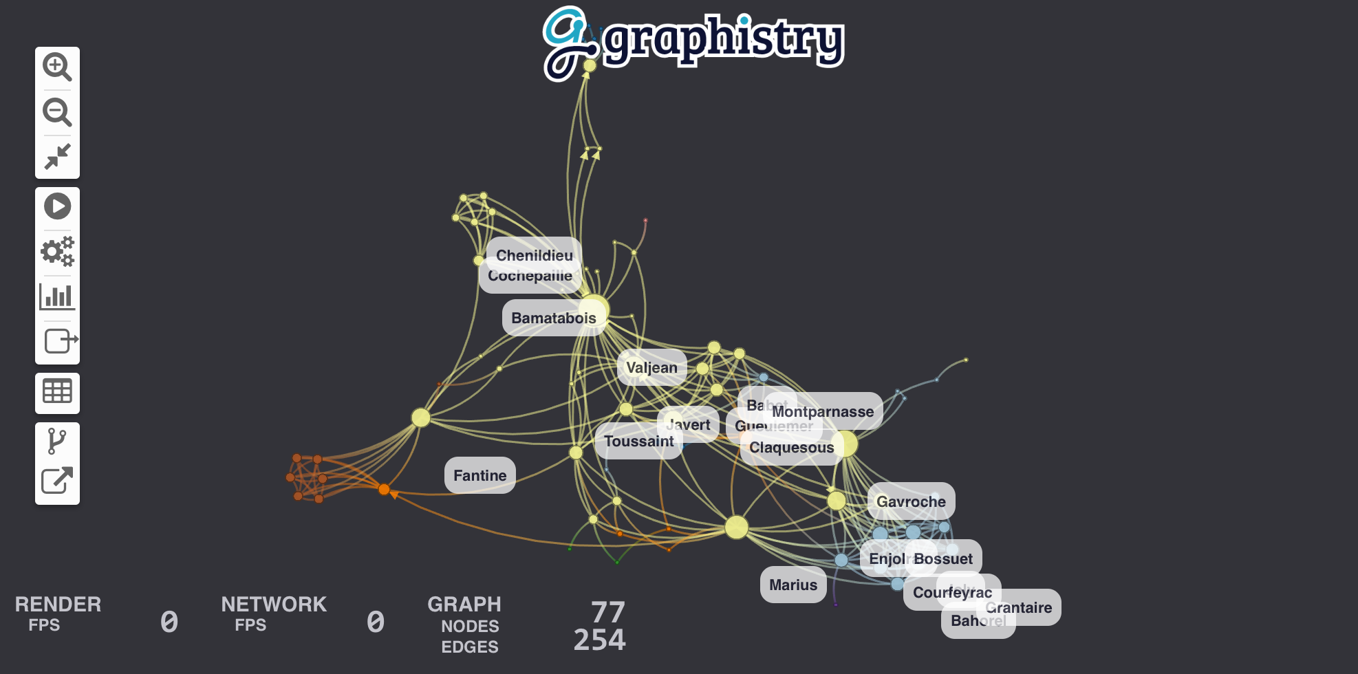 Graph of Miserables