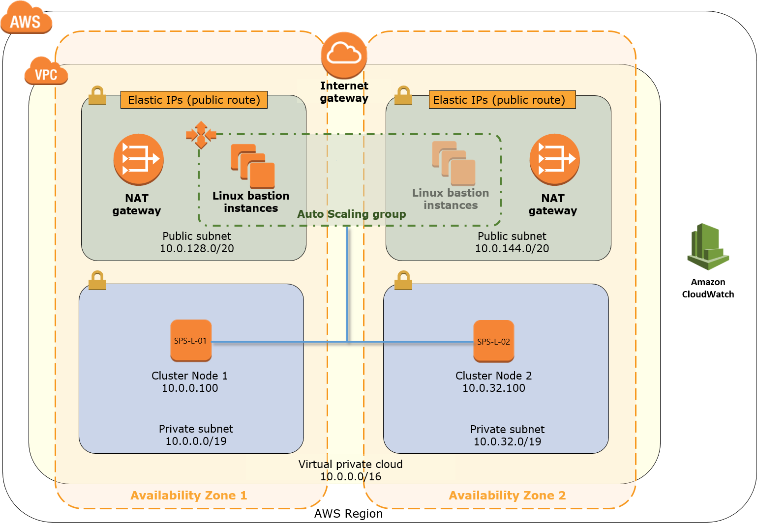 Quick Start architecture for SIOS Protection Suite for Linux on AWS