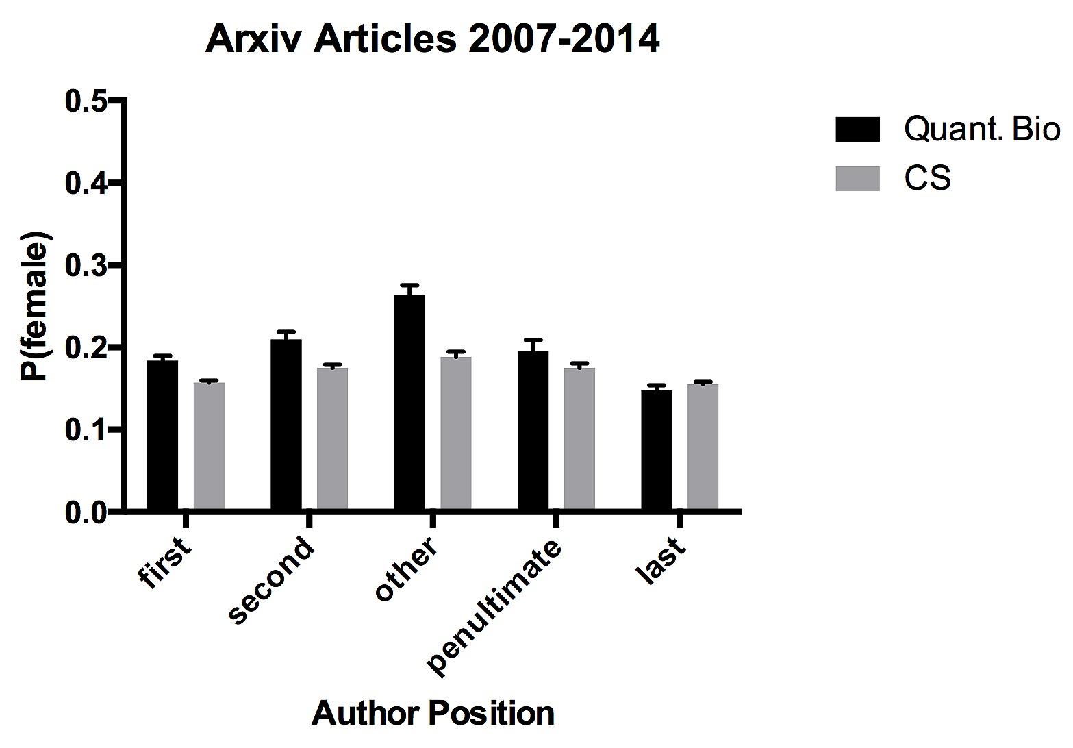 Gender in arXiv
