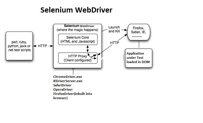 selenium-grid-workshop/PITCHME md at master · qinyu/selenium-grid