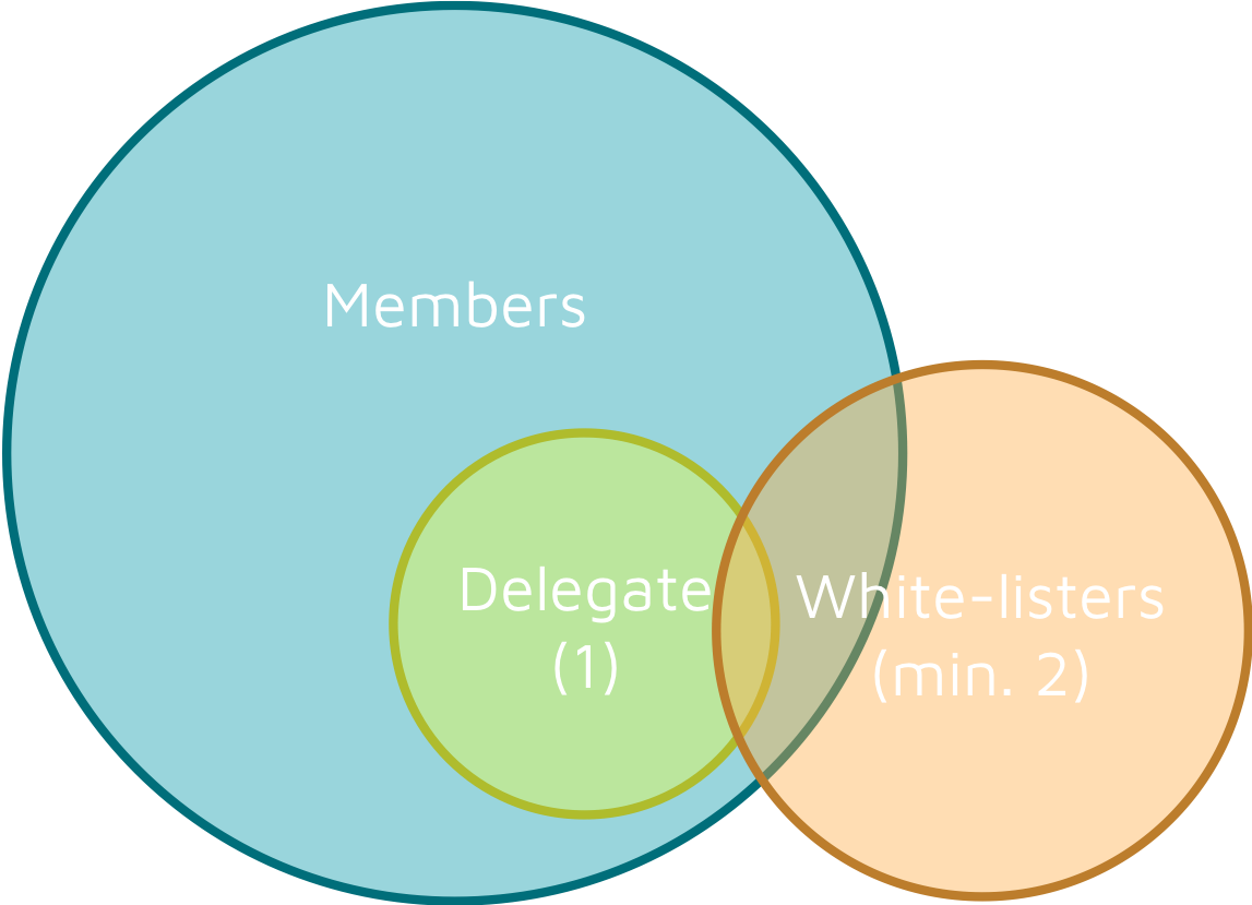 Membership structure of the DAAS consists of one delegate and at least two whitelisters. The delegate should be a member of the association. While whitelisters do not necessarily need to be so.