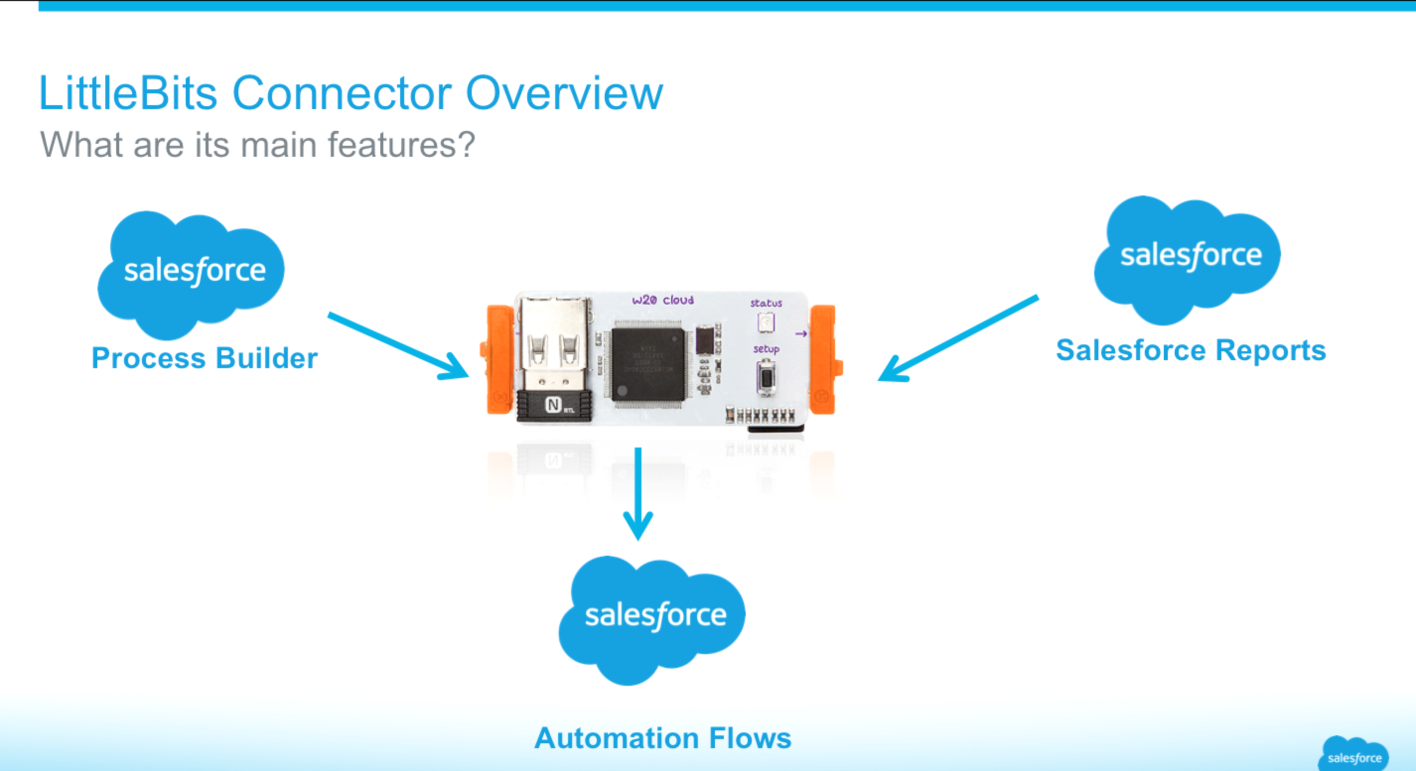 LittleBits Connector Overview