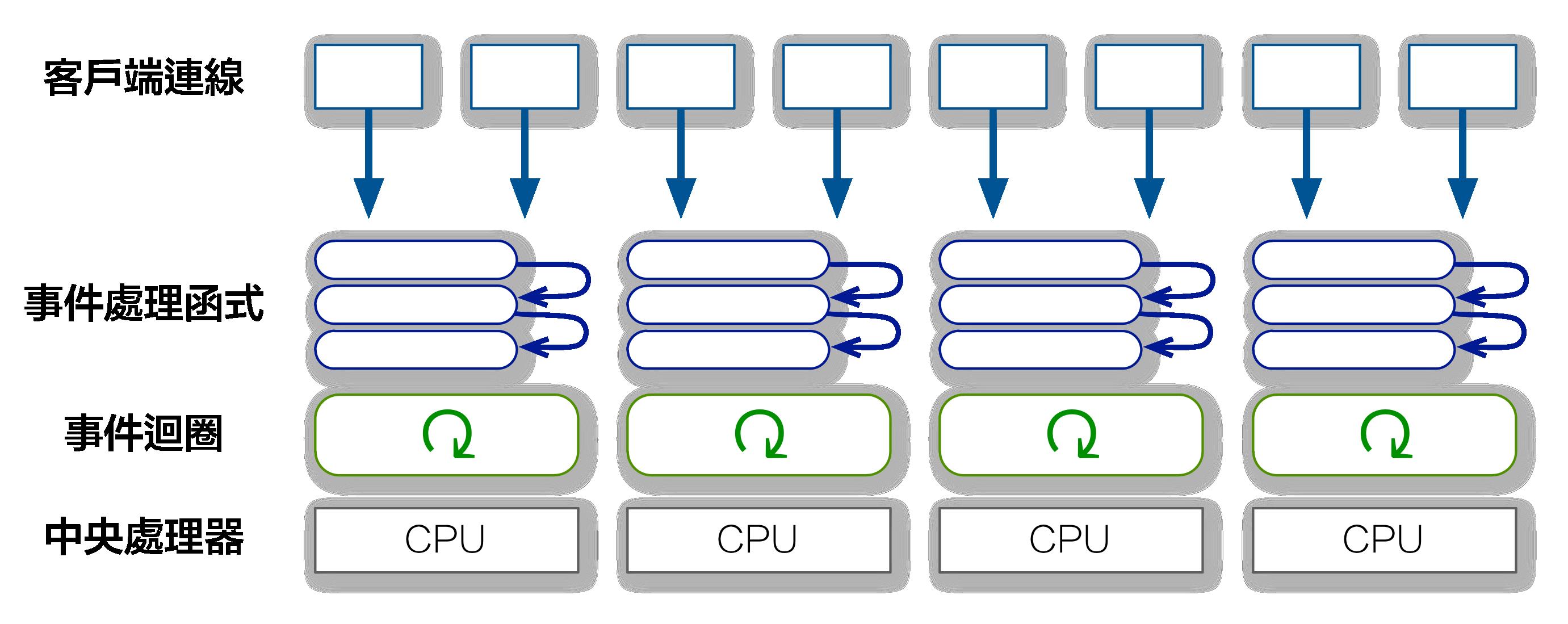 事件叢集伺服器(多處理器)