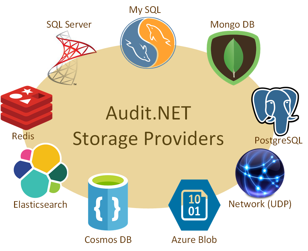 Audit.NET Extensions