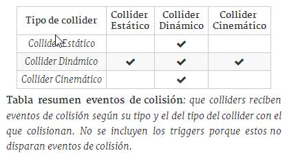 Detección de colisiones y triggers · glantucan/puzzle_game
