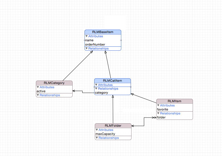 Abstract Data Model