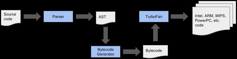 The Crankshaft pipeline example (simplified)
