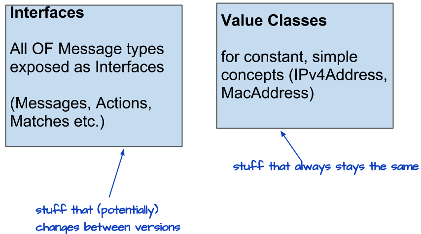 Message Interfaces and Value Type Classes