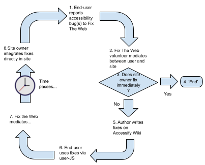 Accessify Wiki-Fix the Web lifecycle, V2 October 2013