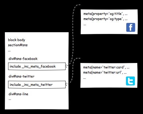 index.jade と \_inc\_*.jade の関係図