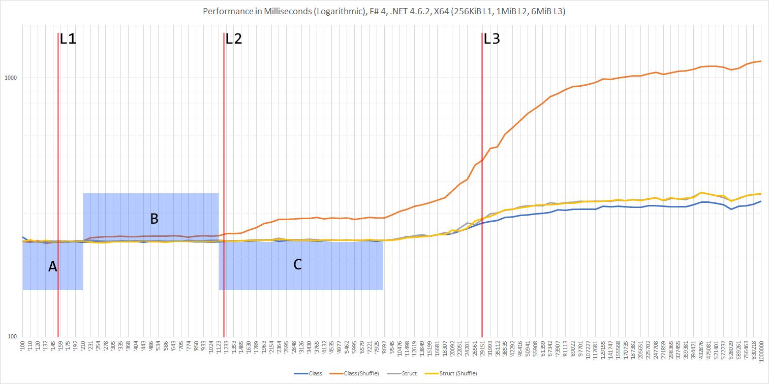 Performance in Milliseconds (Annotated), F# 4, .NET 4.6.2, X64 (256KiB L1, 1MiB L2, 6MiB L3)