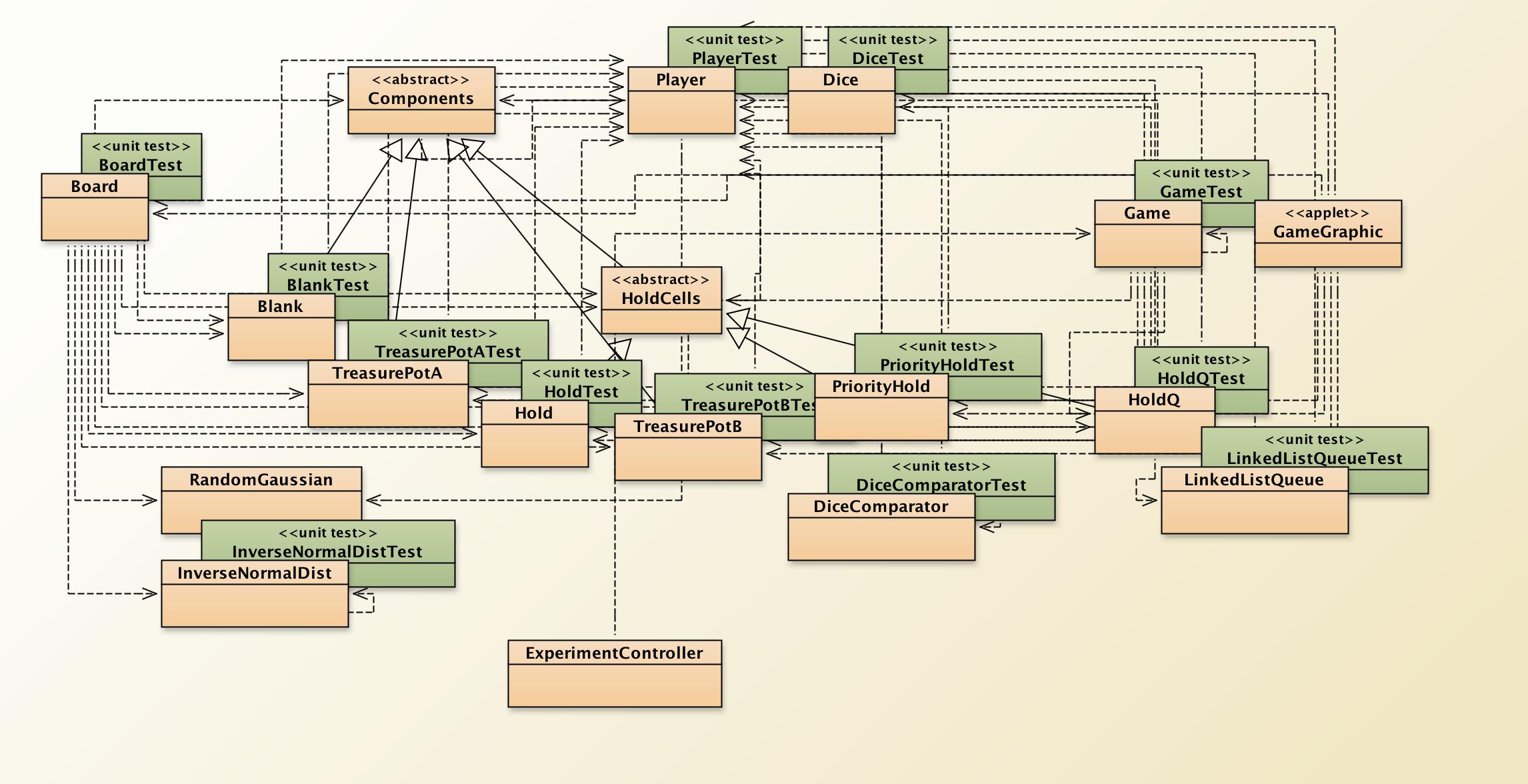 Classes Diagram from BlueJ