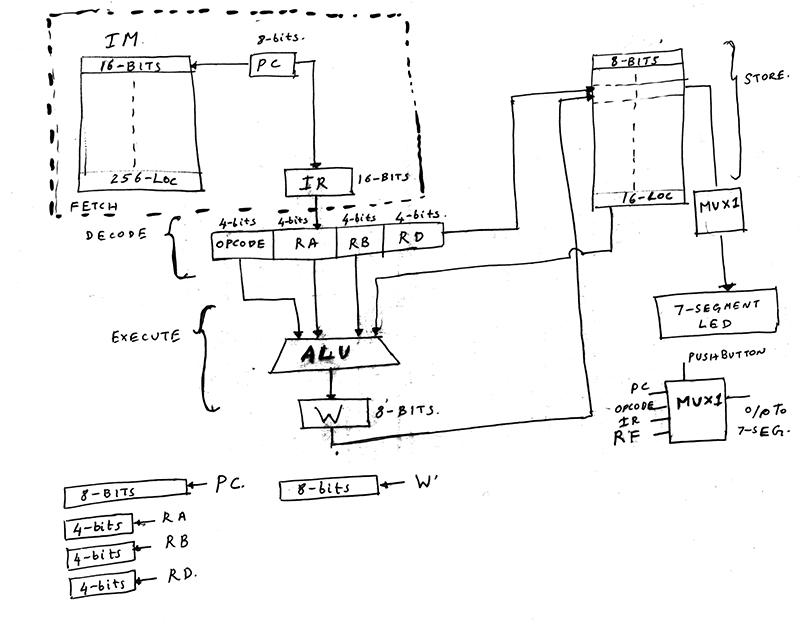 GitHub - ajaykarpur/FPGA-microprocessor: VHDL code for a