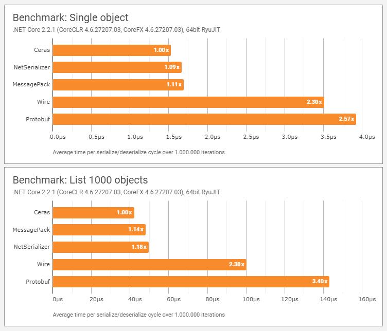 Single object performance benchmark