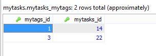Table mytags