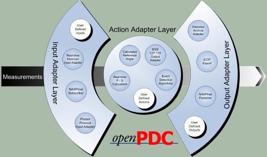 openPDC Flow Diagram