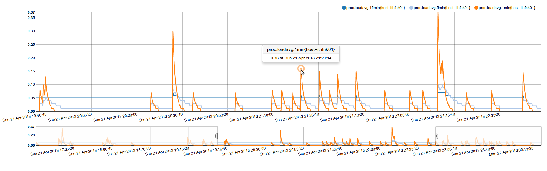 load average graph using opentsdb data but generated with nvd3 library