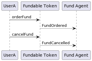 Fundable Token: Fund cancelled