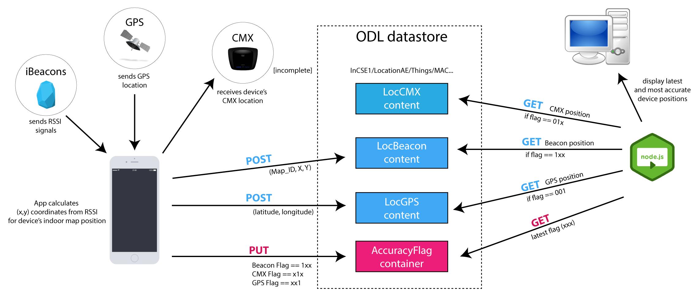 Github barrassocompass data flow diagram pooptronica