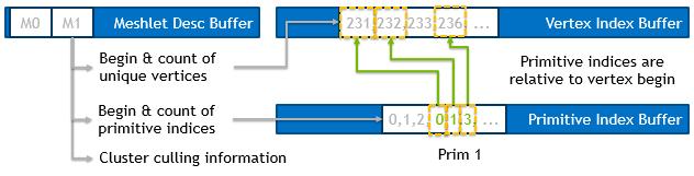 mesh data