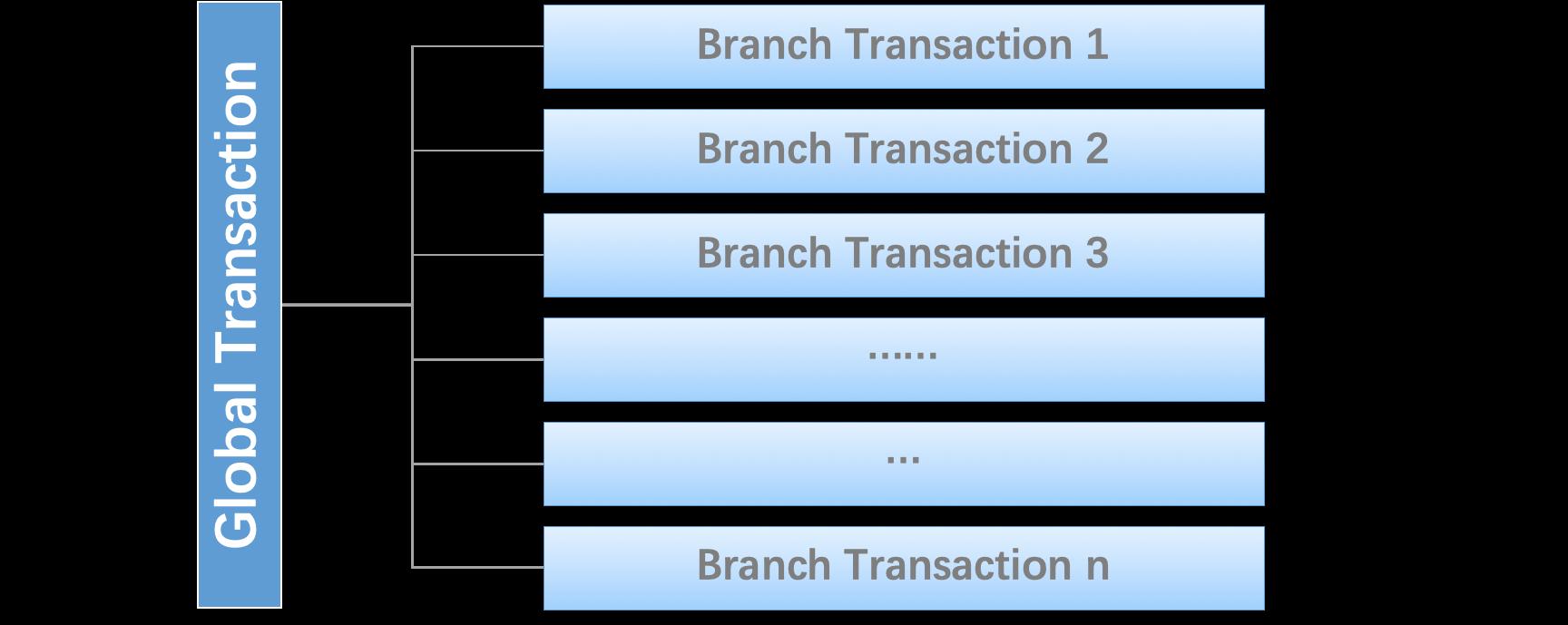 GlobalAndBranchTransaction