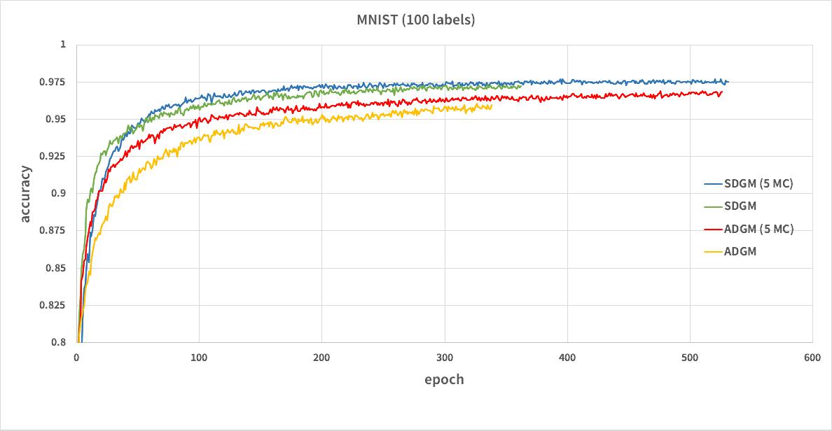 GitHub - musyoku/adgm: Chainer implementation of Auxiliary