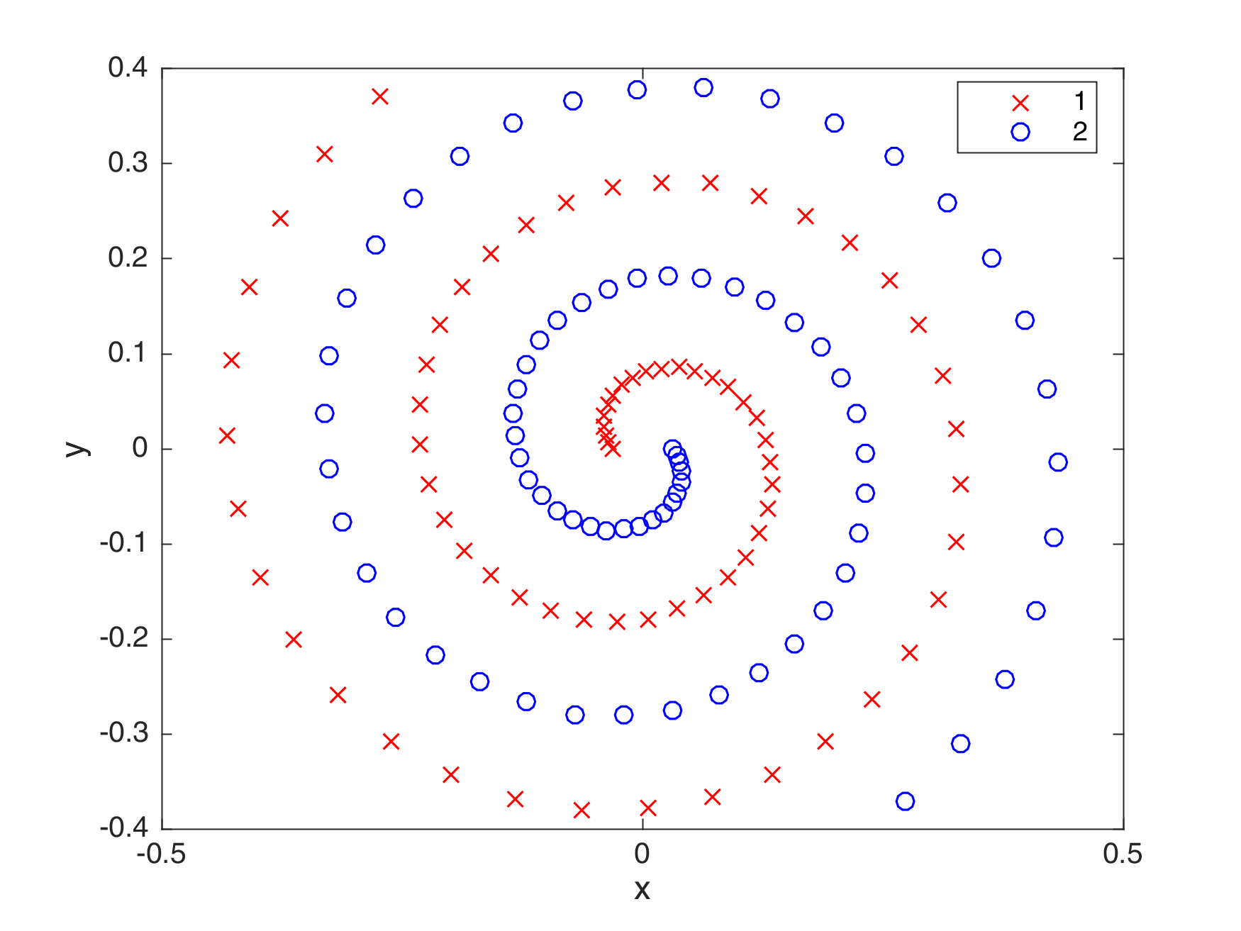 Two spiral neural network using particle swarm optimization and
