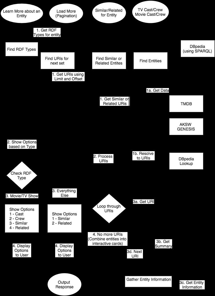 Parameterized Request Workflow