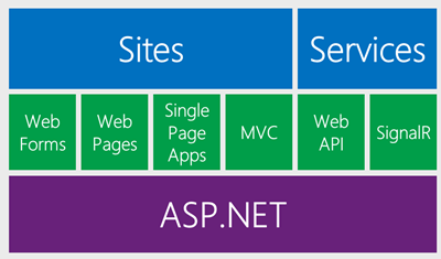 ASP.NET Architecture by Scott Hanselman, 2013