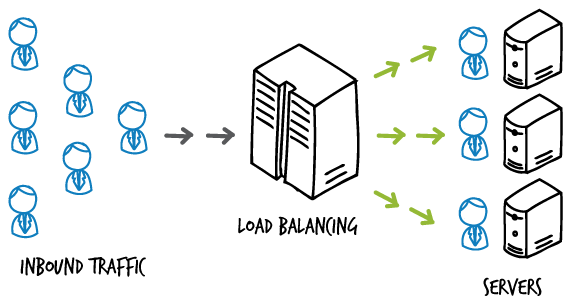 Illustation on how load balancer works