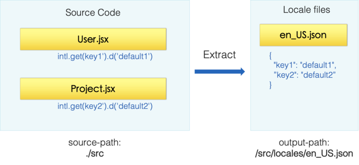 react-intl-universal-extract