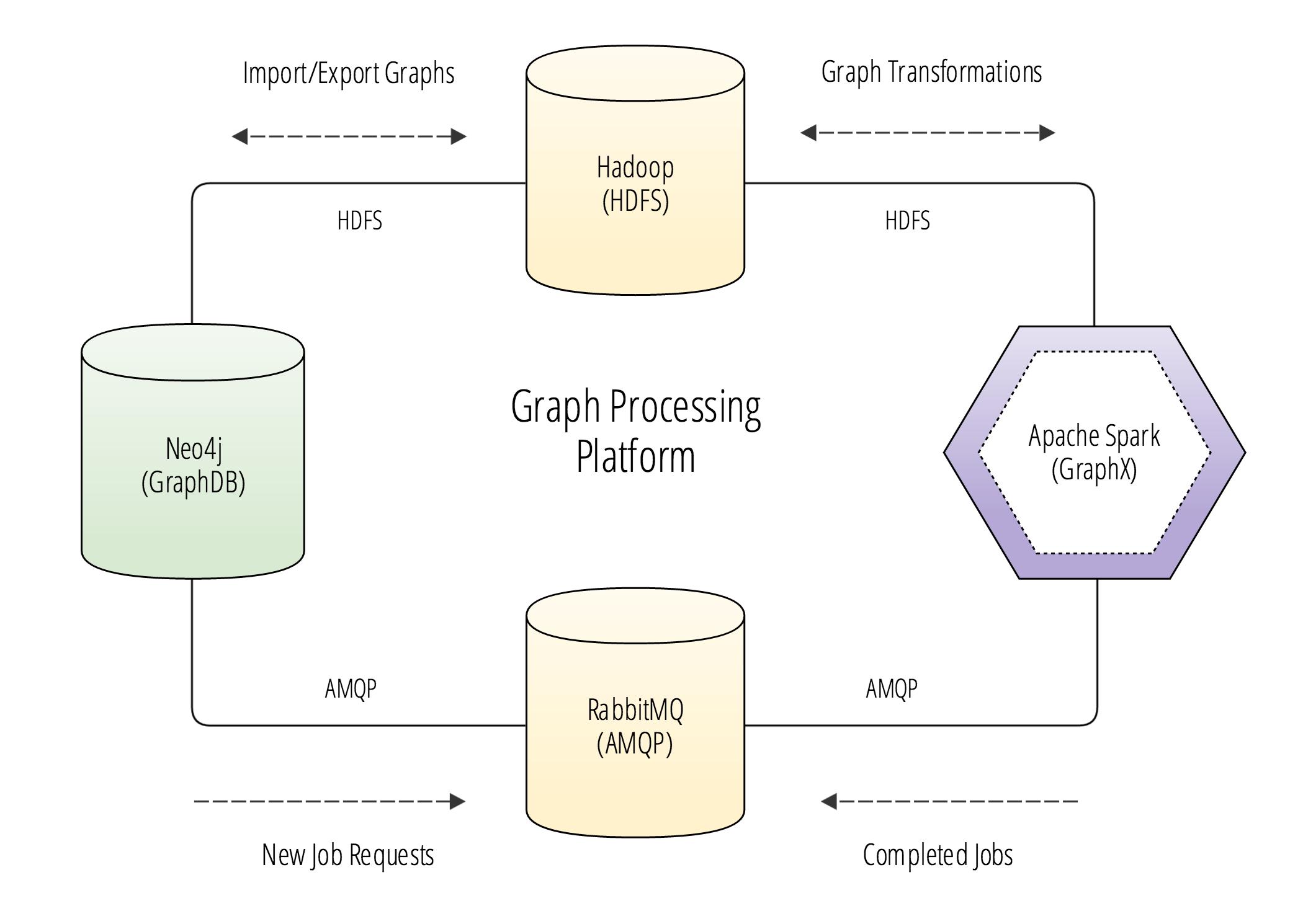 Graph Processing Platform