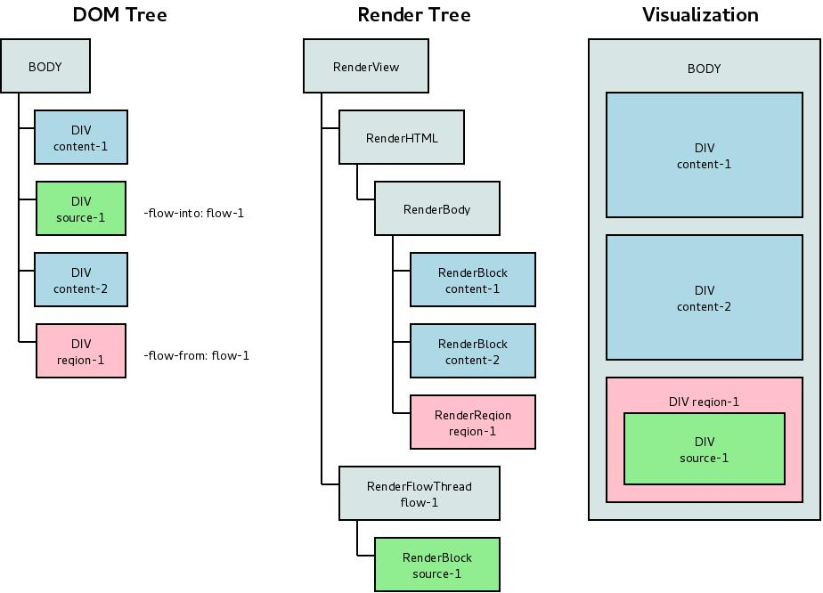 dom tree, render tree and visualization example with css regions