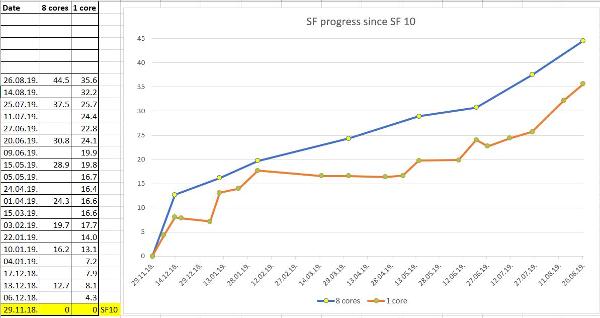 Regression Tests · glinscott/fishtest Wiki · GitHub