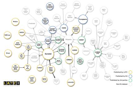 EU Data Cloud diagram