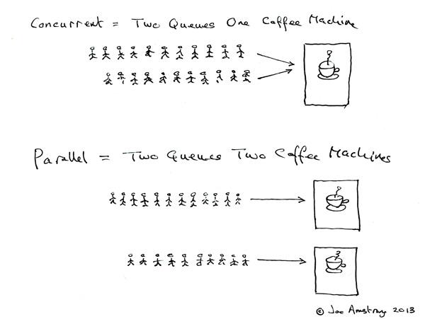 Concurrent vs Parallel