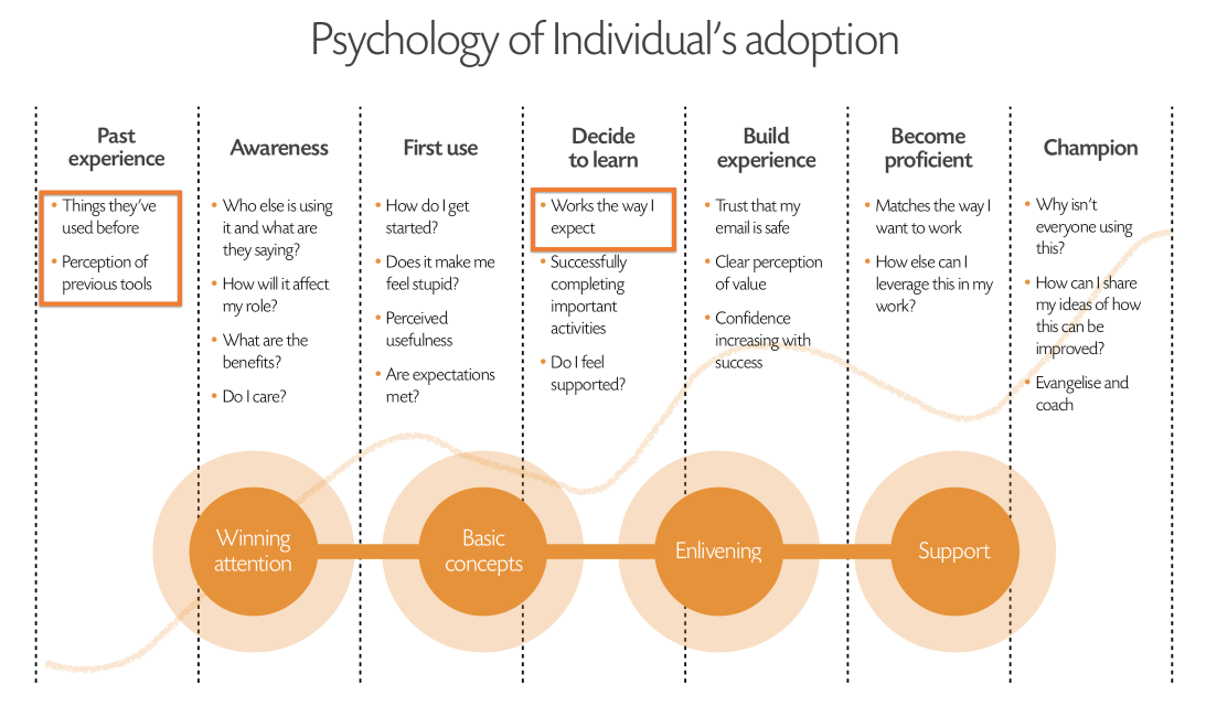 Key framework driving our theory of change
