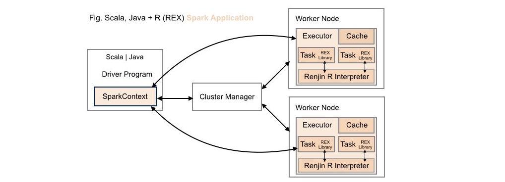 New Deployment: renjin-spark-executor