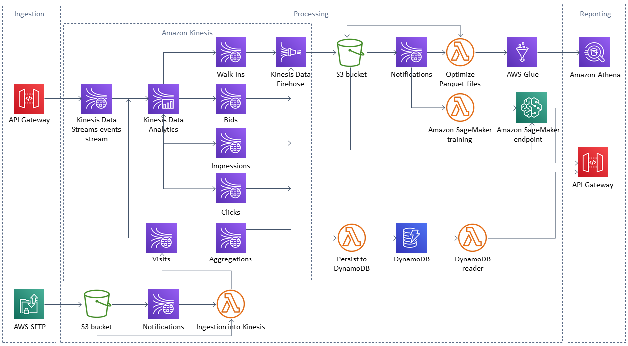 Quick Start architecture for Streaming Data Platform on the AWS Cloud