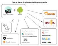 Android components