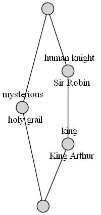 https://raw.github.com/xflr6/concepts/master/docs/holy-grail.png