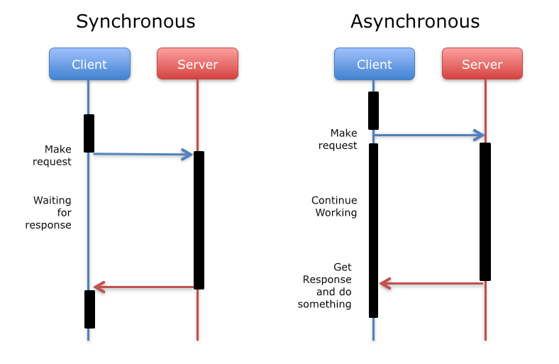 GitHub - santhoshhari/Async-Web-Scrapper: Repository with