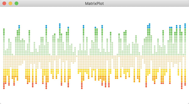 Matrix chart