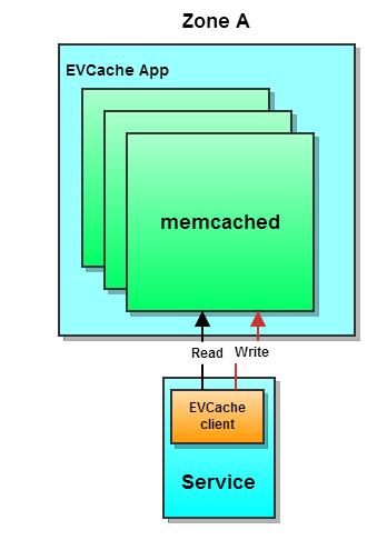 Simple EVCache deployment