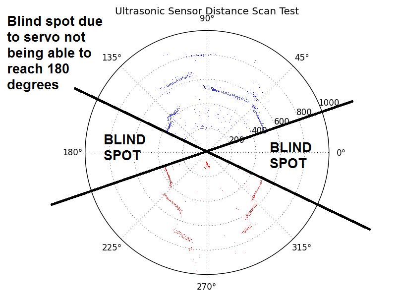 github  ultrasonic radar  low