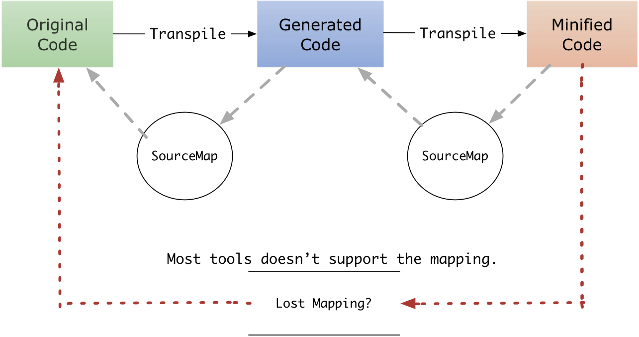 multiple-sourcemap.png
